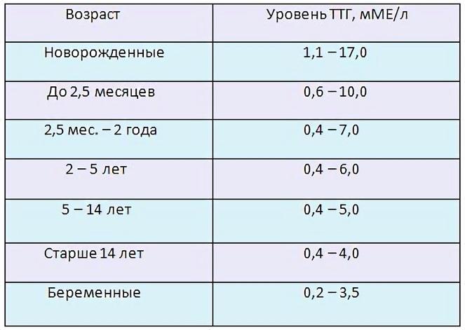 Среднее значение гормона ТТГ составляет 0,4 – 4 мкМЕ/мл