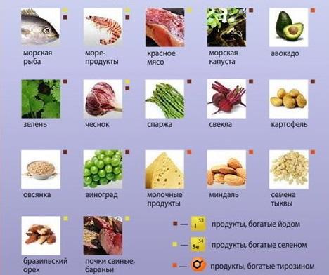 Для профилактики заболевания необходимо употреблять в пищу продукты с высоким содержанием йода