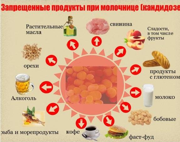 В лечении заболевания окажет помощь специальное питание