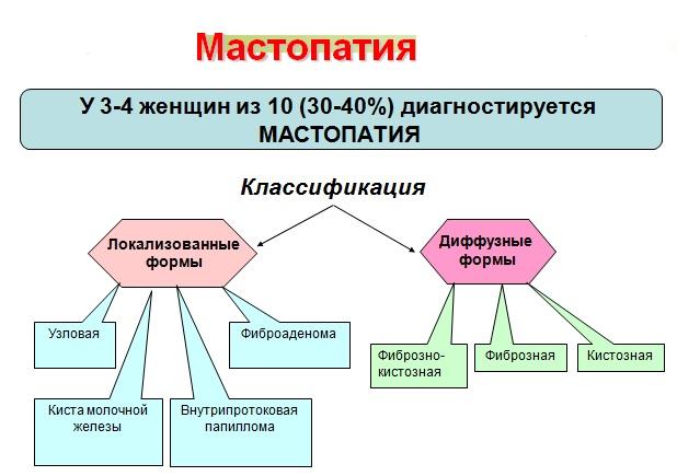 Выделяют несколько разновидностей заболеваний