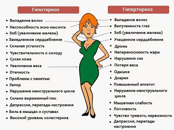 Гипотиреоз и гипертиреоз имеют противоположные симптомы