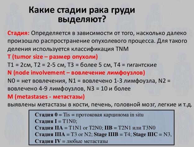 Международная TNM классификация рака