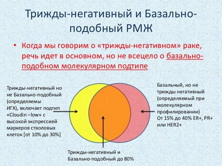 Особенности развития злокачественной опухоли