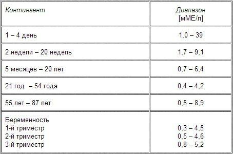 Ттг норма во втором триместре беременности