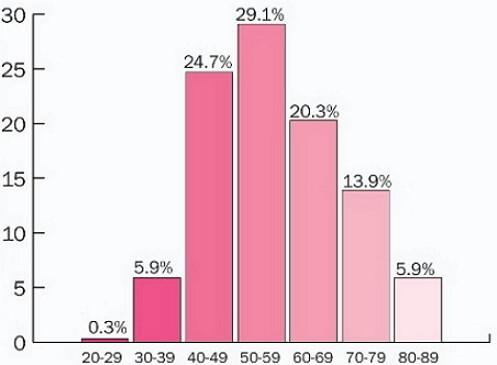 Частота встречаемости заболевания у разных возрастных групп